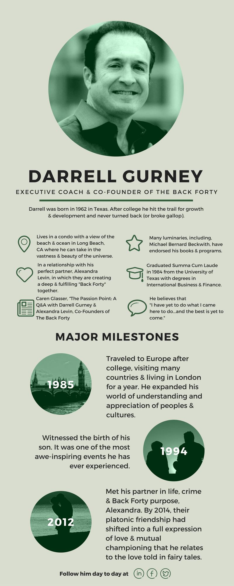 darrell-gurney-infographic